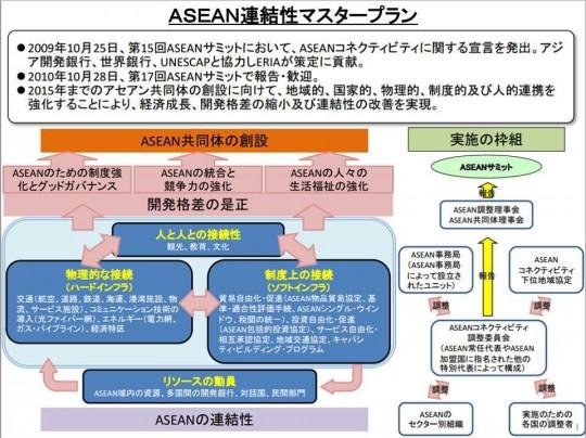 ASEAN連結性マスタープラン
